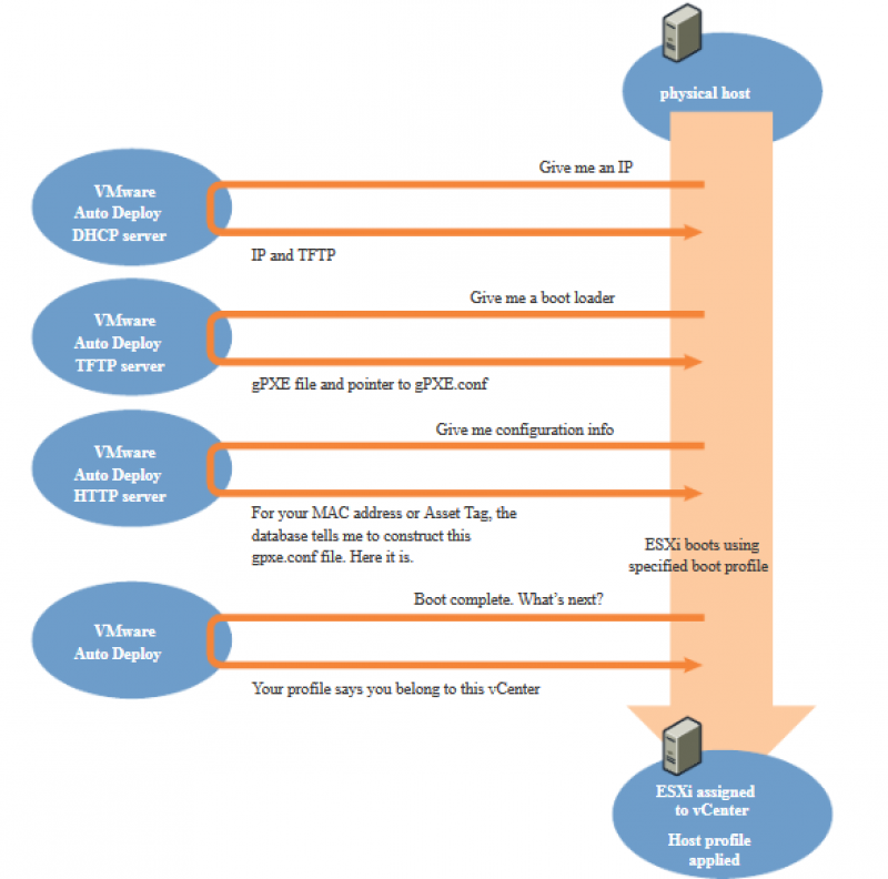 Autodeploy flowchart - description below image