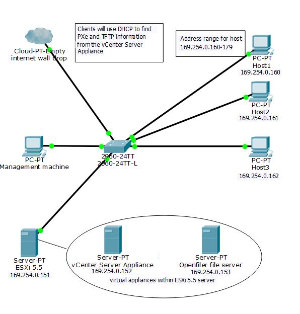 Cloud Computing Lab Test Environment Setup | Durham