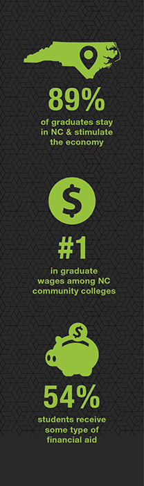 89% of graduates stay in NC, #1 in graduate wages among NC community colleges; 54% students recieve some typeof financial aid