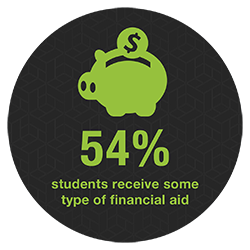54% of students receive some type of financial aid