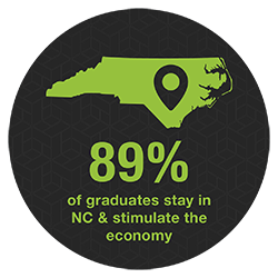 89 percent of graduates stay in NC and stimulate the economy
